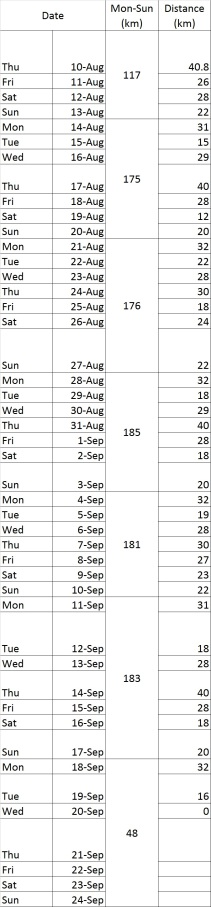 weekly distance