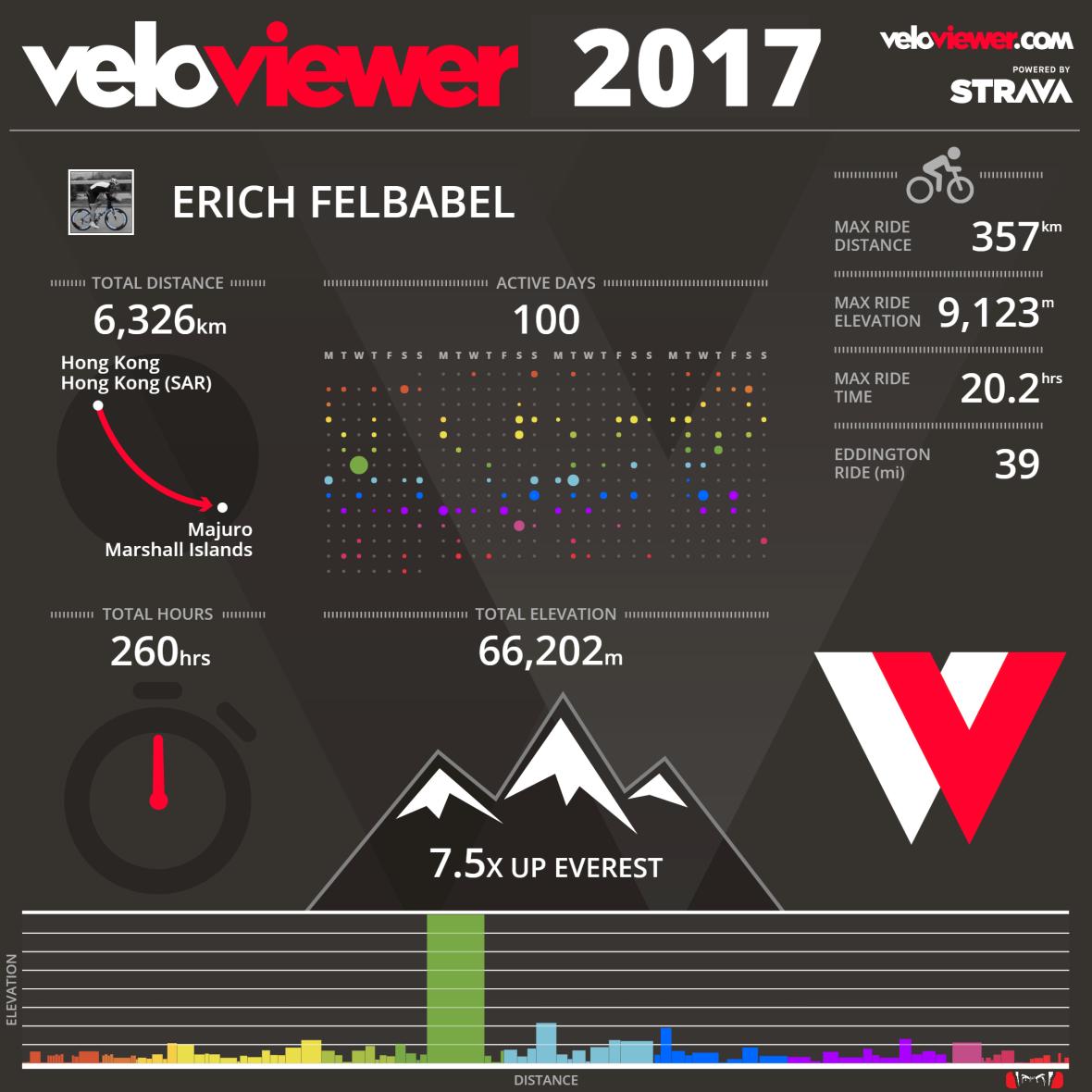 2017 bike