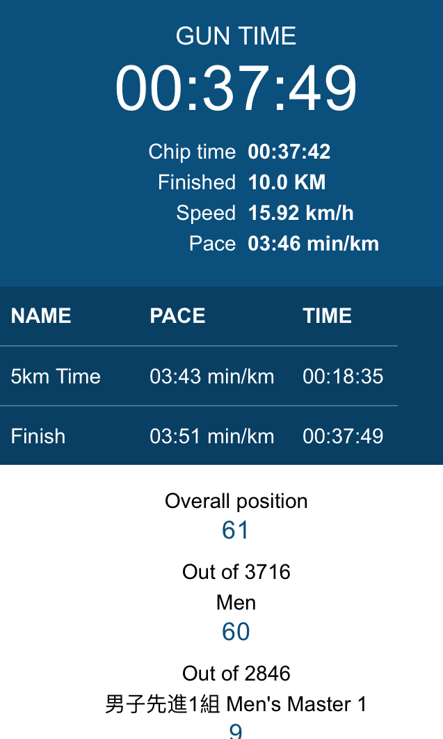 Results  10k Masters1
