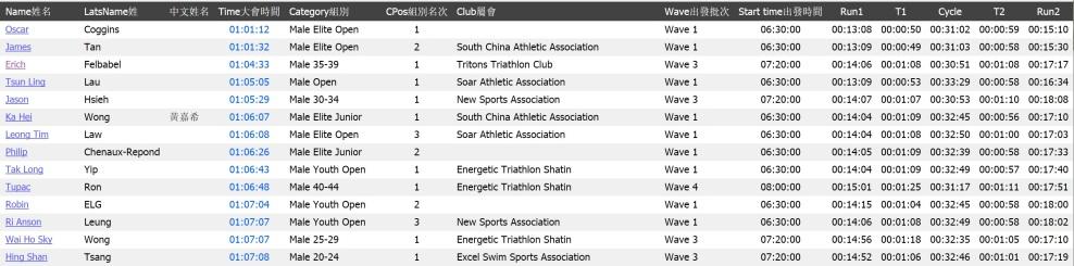 results DU HK 2017