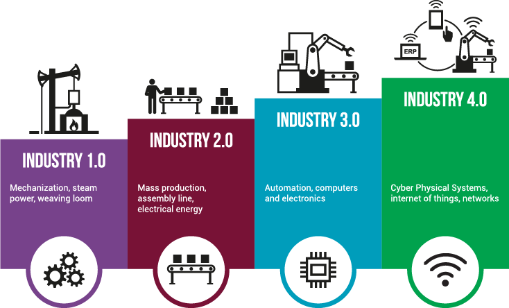 industry 4 0 are you ready the 10th man